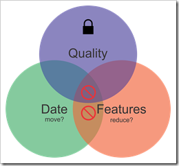 Quality Date Features